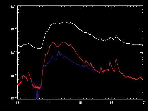 UV lightcurve and goes